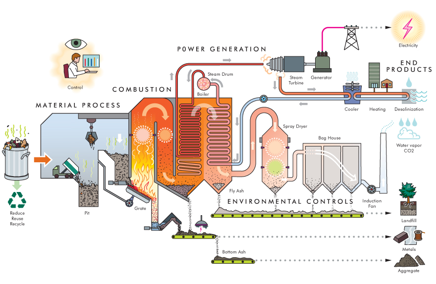 Waste To Energy How It Works